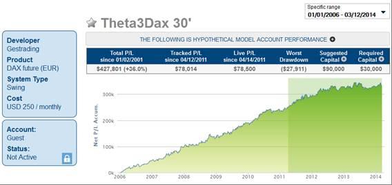 Theta3Dax