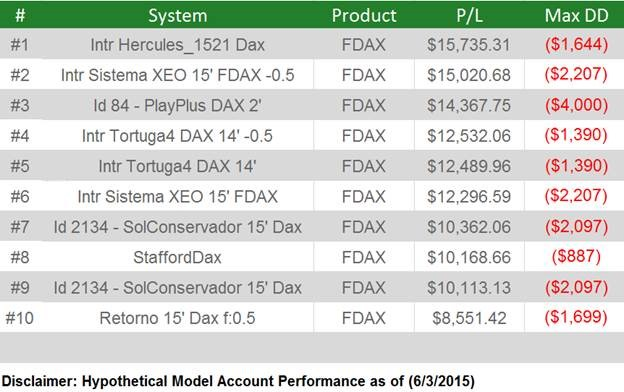 Top 10 Systems DAx